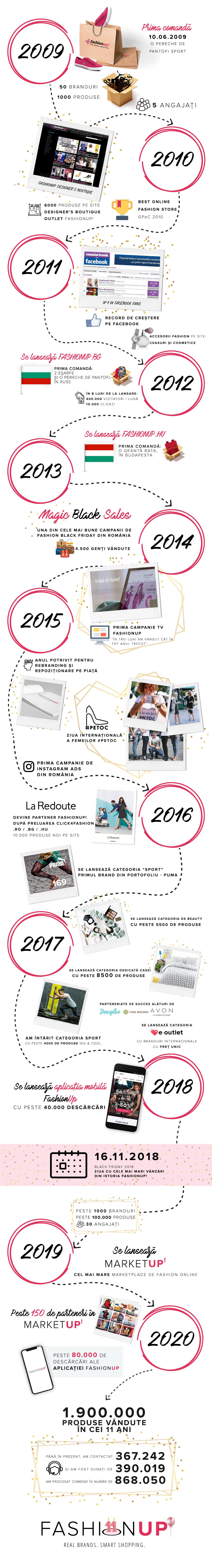 infografic-11ani
